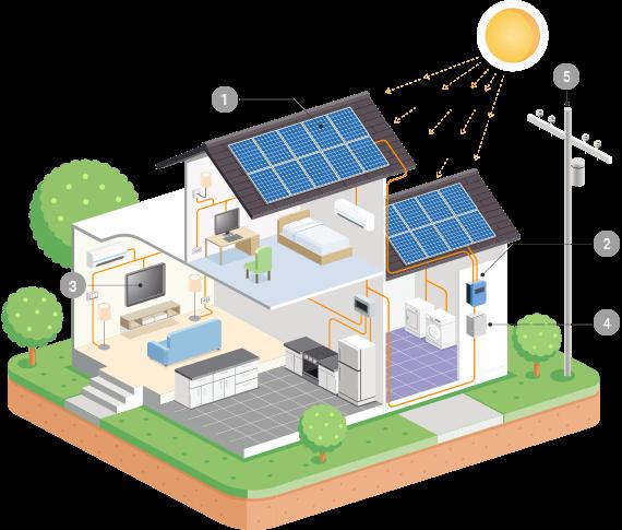 https://dallassolarpanels.net/wp-content/uploads/2018/10/inner_solar.png